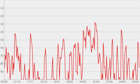 Chart progress graph for The Dan Le Batard Show with Stugotz