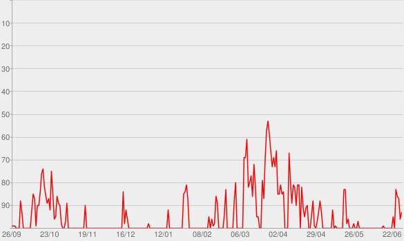 Chart progress graph for Economist Radio