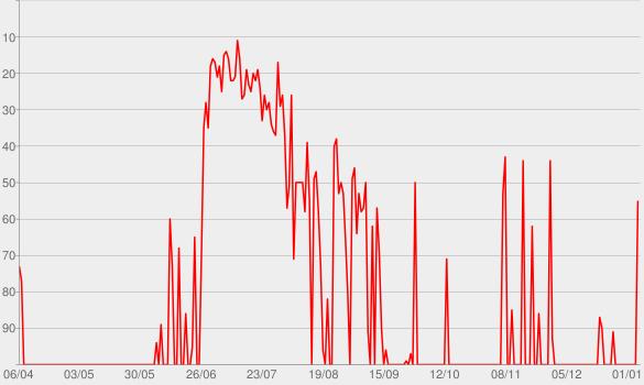 Chart progress graph for Stuntin' Like My Daddy