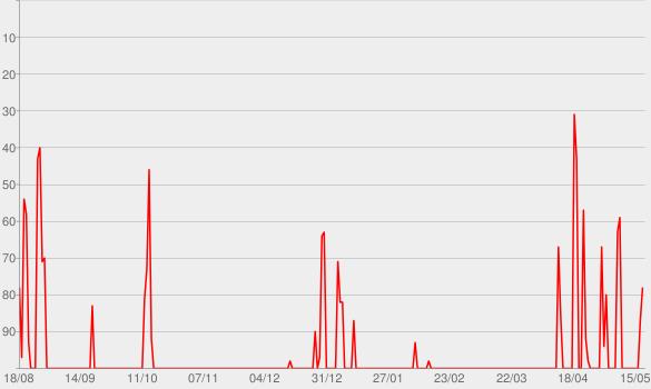 Chart progress graph for Schlusskonferenz - Der Bundesliga Podcast