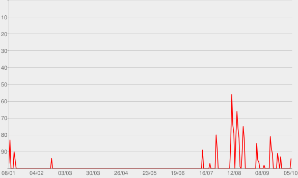 Chart progress graph for Raise a Hallelujah (Live)