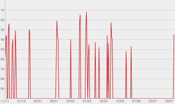 Chart progress graph for Telhacast | Mundo Podcast