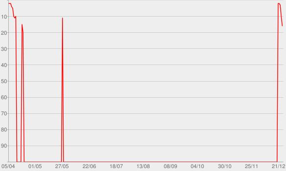 Chart progress graph for KILL THIS LOVE - EP