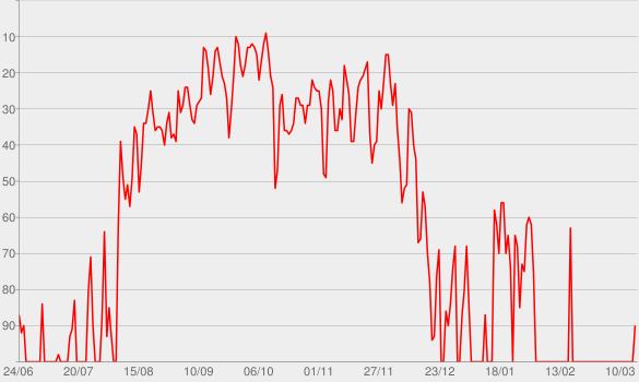 Chart progress graph for Coton ouaté