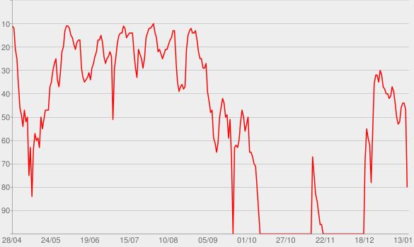 Chart progress graph for Problem (feat. Iggy Azalea)