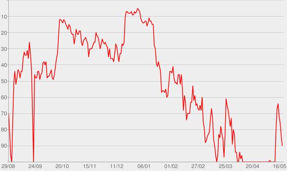 Chart progress graph for Back Home (Radio Edit)