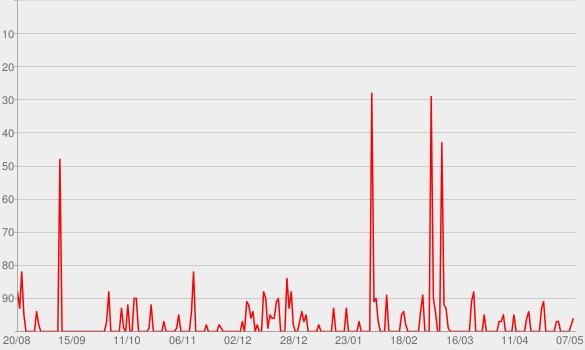 Chart progress graph for The Economist: All audio