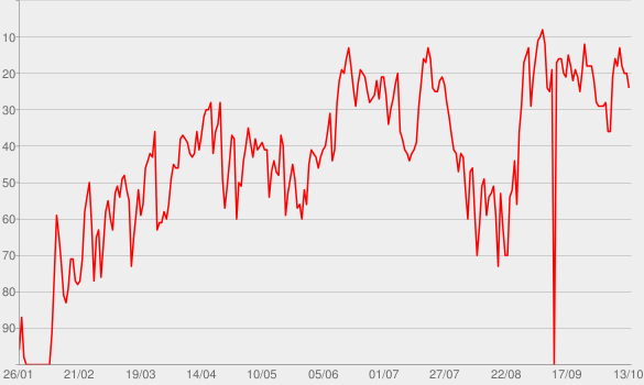 Chart progress graph for Heat Waves