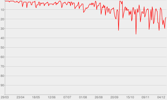 Chart progress graph for WHEN WE ALL FALL ASLEEP, WHERE DO WE GO?