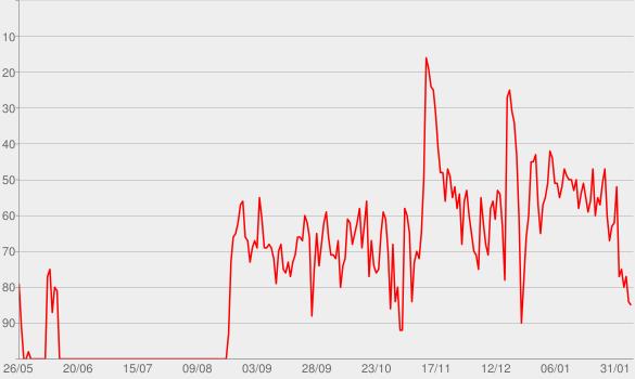 Chart progress graph for Burning Man (feat. Brothers Osborne)