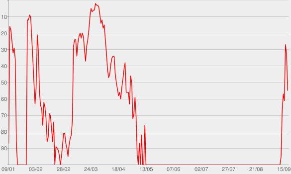 Chart progress graph for Underdog