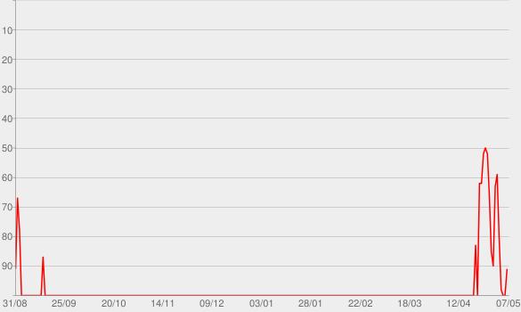 Chart progress graph for SICKO MODE