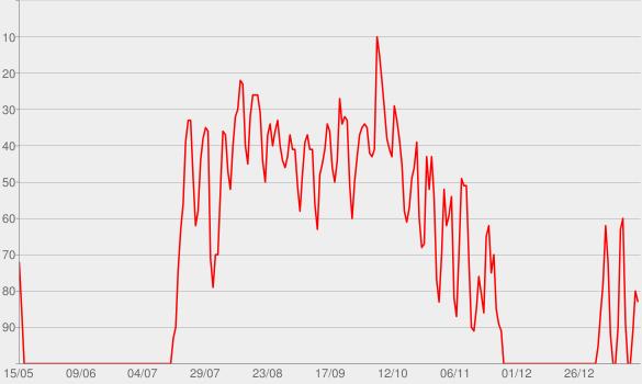 Chart progress graph for Rescue