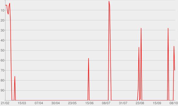 Chart progress graph for Filter
