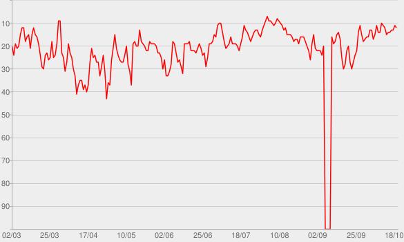 Chart progress graph for SWR2 Wissen