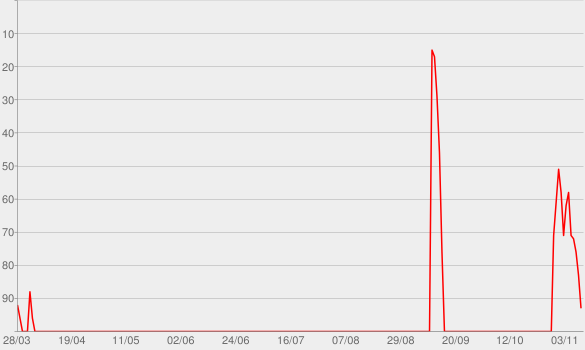 Chart progress graph for The Vanished Podcast