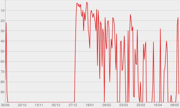 Chart progress graph for Methodisch inkorrekt » Podcast