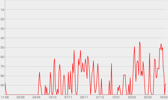 Chart progress graph for Ohrenbär Podcast | Ohrenbär
