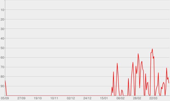 Chart progress graph for Battle Belongs