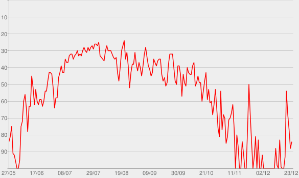 Chart progress graph for Taste (feat. Offset)