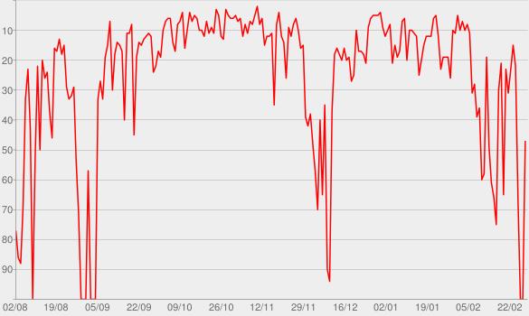 Chart progress graph for Freakonomics Radio