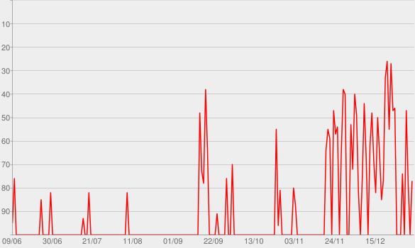 Chart progress graph for Frozen (Original Motion Picture Soundtrack)