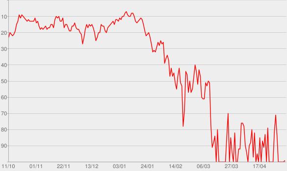Chart progress graph for Lose Control