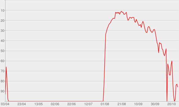 Chart progress graph for Pound the Alarm