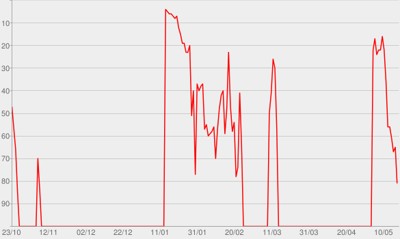 Chart progress graph for Greatful