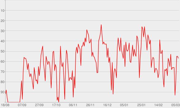 Chart progress graph for Zeitsprung – Geschichten aus der Geschichte