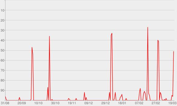 Chart progress graph for Empreendecast