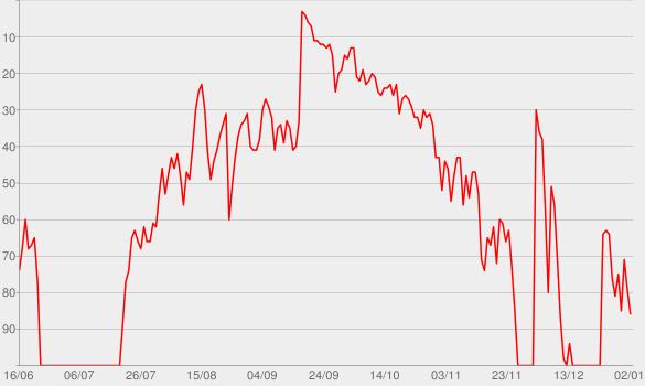 Chart progress graph for I'm a Mess