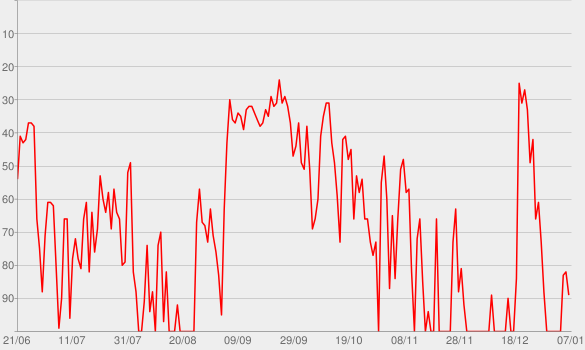 Chart progress graph for Panini