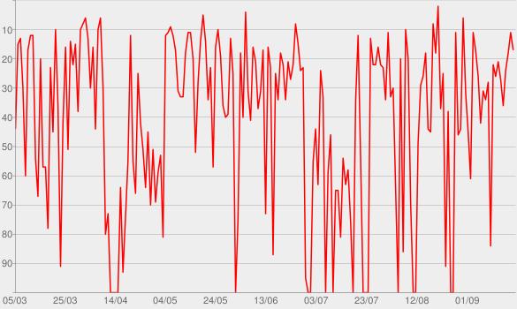 Chart progress graph for FRAGEN WIR DOCH