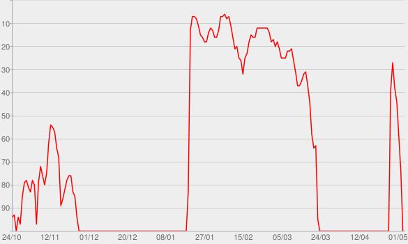 Chart progress graph for Your Own Backyard