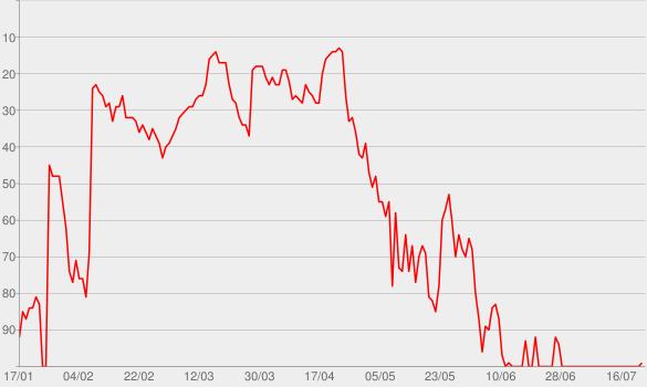 Chart progress graph for Heart To Heart
