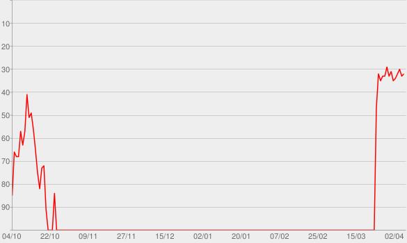 Chart progress graph for Gypsy