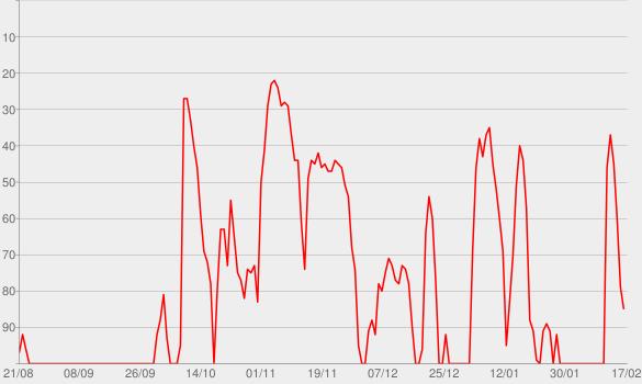 Chart progress graph for The Rush Limbaugh Show