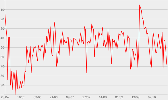 Chart progress graph for Sur mon épaule