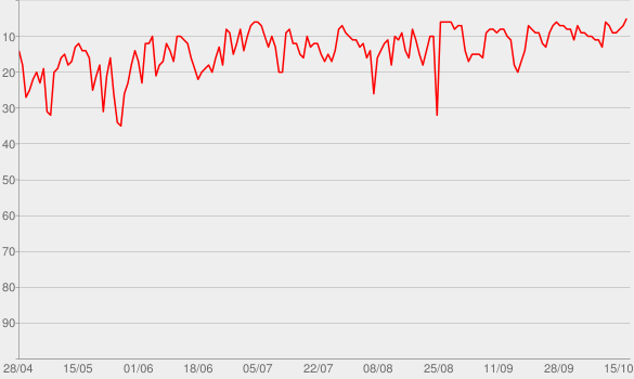 Chart progress graph for Mordlust