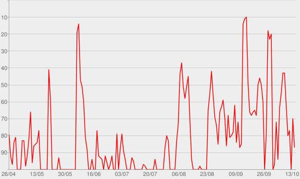 Chart progress graph for The Trevor Chapman Show