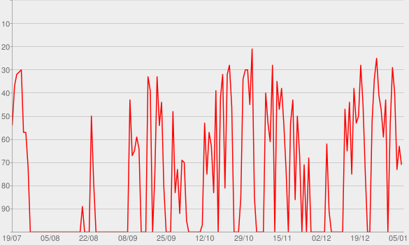 Chart progress graph for Freya Ridings