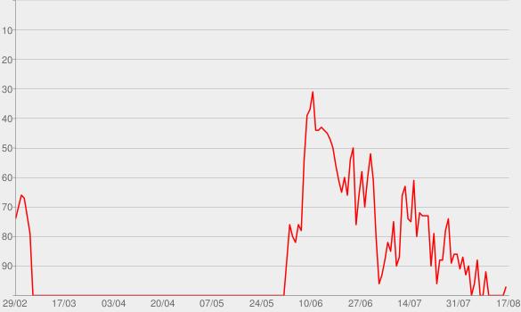 Chart progress graph for A Little Bit Off