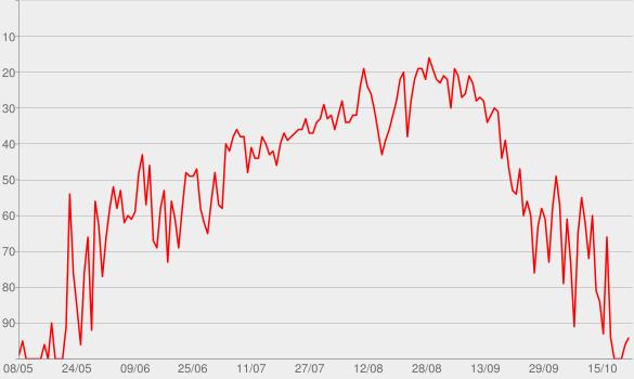 Chart progress graph for Nevermind