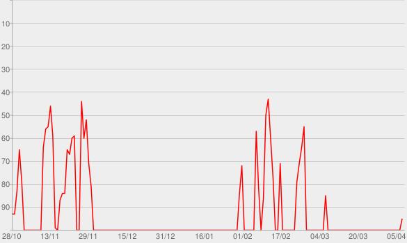 Chart progress graph for Coraçao Sertanejo Gs