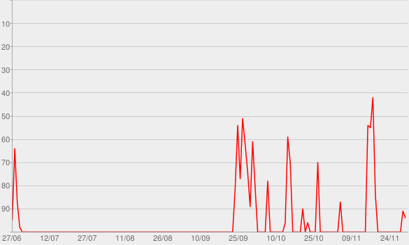 Chart progress graph for FiveThirtyEight Politics