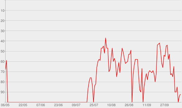 Chart progress graph for A-O-K