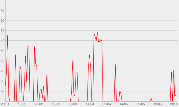 Chart progress graph for Kino Vorschau - Aktuelle Kino Trailer und Filme » Podcast FeedKino Vorschau – Aktuelle Kino Trailer und Filme » Podcast Fee