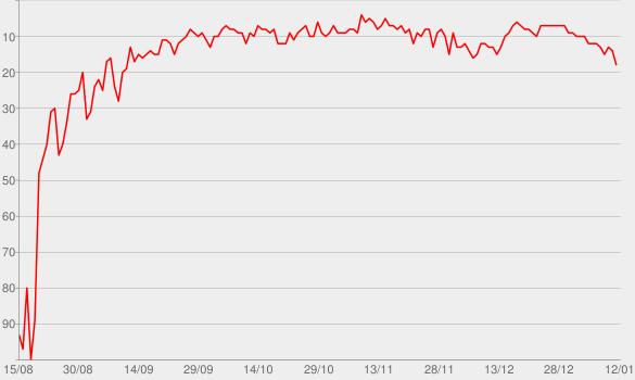 Chart progress graph for Castles