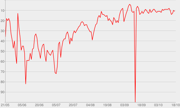 Chart progress graph for Buy Dirt (feat. Luke Bryan)